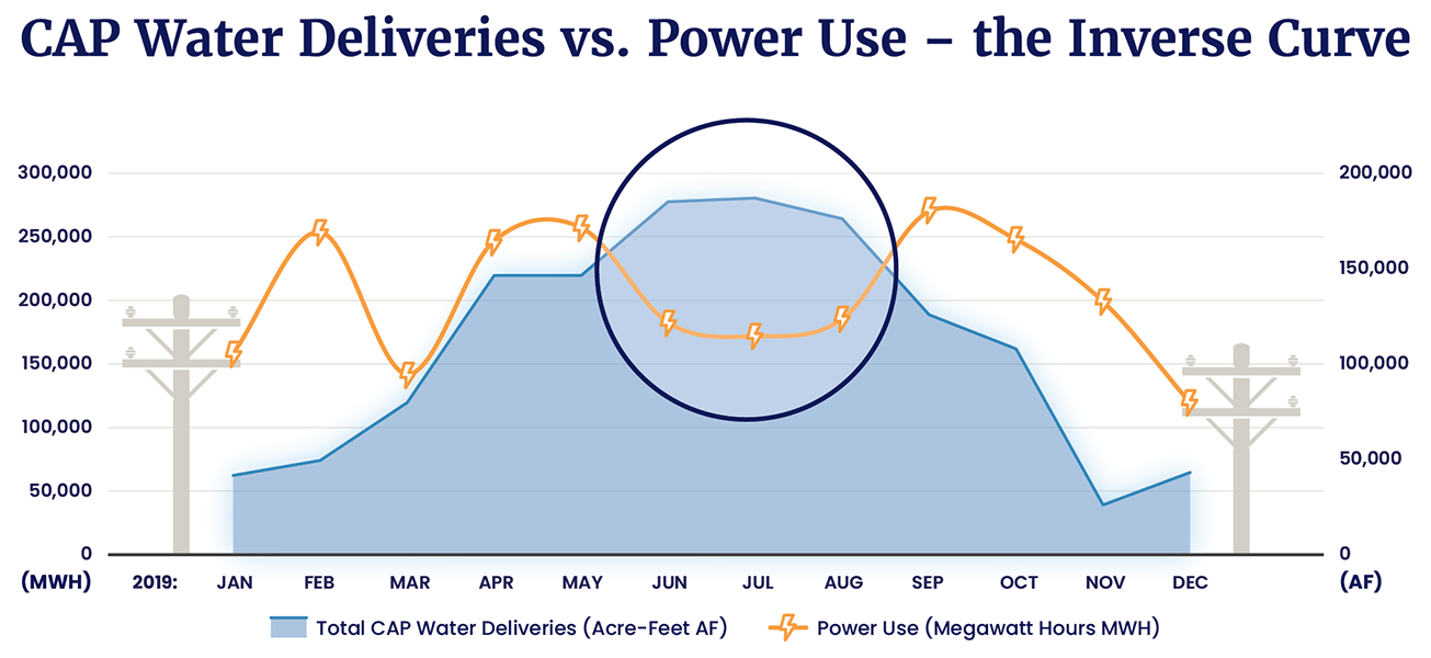 Power Usage Water Graphic