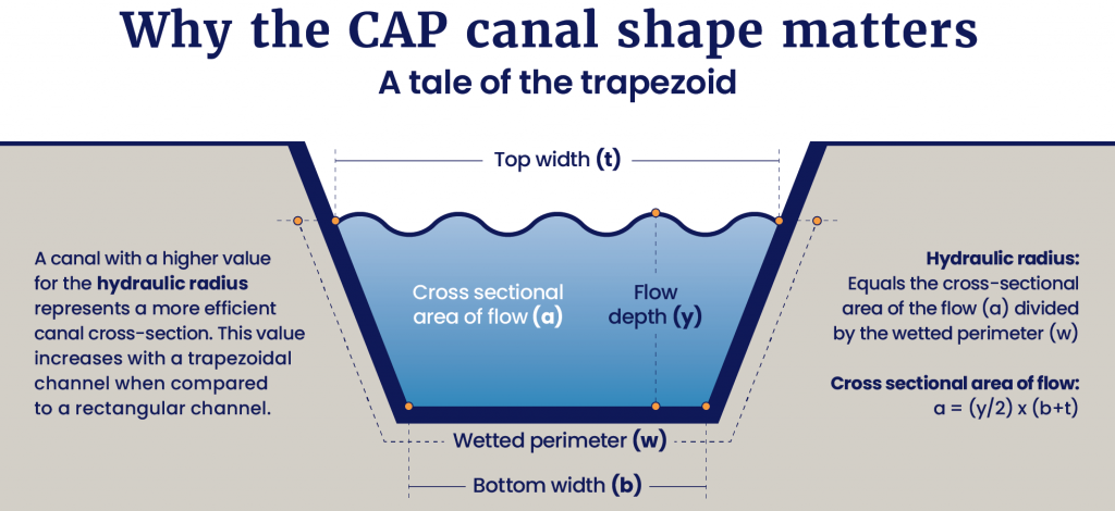 CAP Canal Shape Infographic