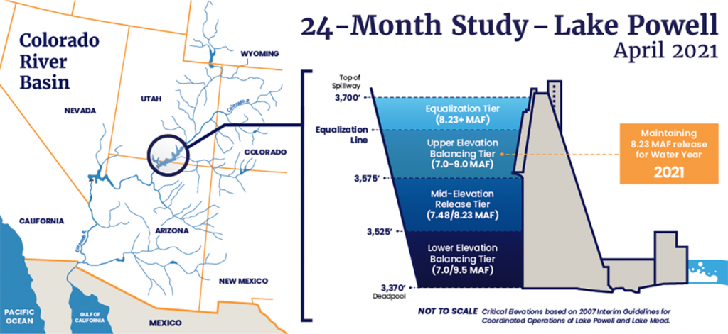 Infographic - 24-Month Study - Lake Powell